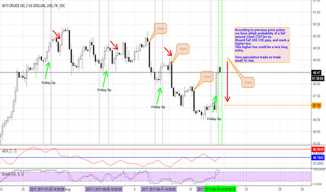 USDWTI: OIL 10AM POSSIBLE SHORT