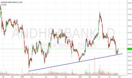ANDHRABANK: Andhrabank(52) trendline support moving toward 56+