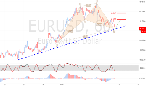 EURUSD: Emerging Bullish Anti Crab