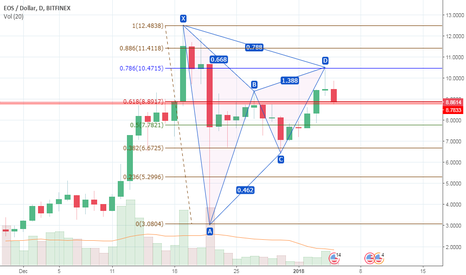 EOSUSD: EOS/USD Bearish Gartley confirmed 1D