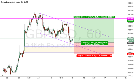 GBPUSD: GBPUSD prepare for Long