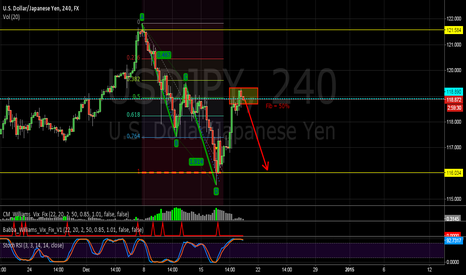 USDJPY: USDJPY What I Wanna See