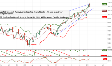 NIFTY: Nifty Bearish Trend confirmation below 10352