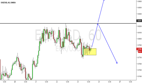 EURUSD: EURUSD primed for a spike up