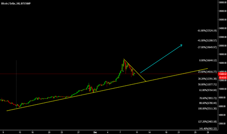 BTCUSD: BTCUSD is setting up for the 20K