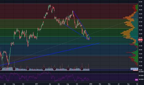 WMGI: $WMGI Coming Into Buy Zone