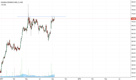 KAJARIACER: Kajaria failing to cross resistance levels of 725