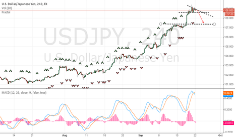 USDJPY: USDJPY going SHORT finally!