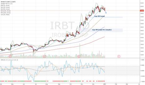 IRBT: IRBT Top (overbought weekly)