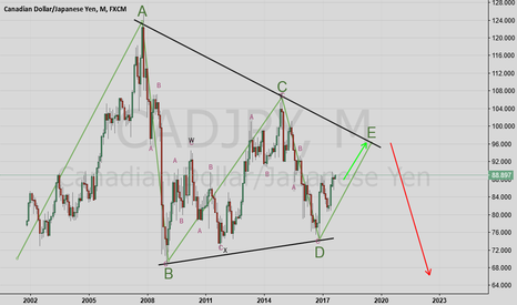 CADJPY: CADJPY Wave Count