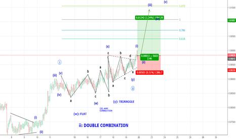 AUDCAD: Buy AUDCAD: Double Combination Pattern #Neowave