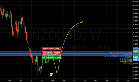NZDUSD: NZDUSD BIG Wu-Tang Pattern forming LONG Term trade.