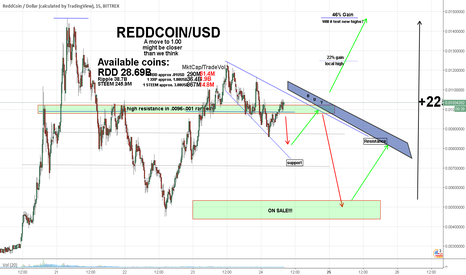RDDUSD: Reddcoin - Price Predictions - We need to take this seriously