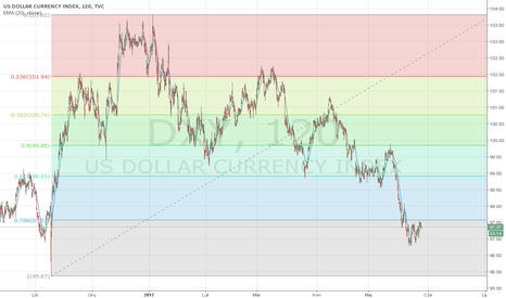 DXY: Dollar Index, D1/H2 Long
