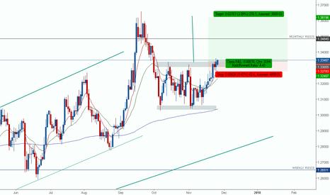GBPUSD: range breakout trade