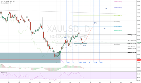 XAUUSD: Gold 13, March 2017: Bias long for 1300