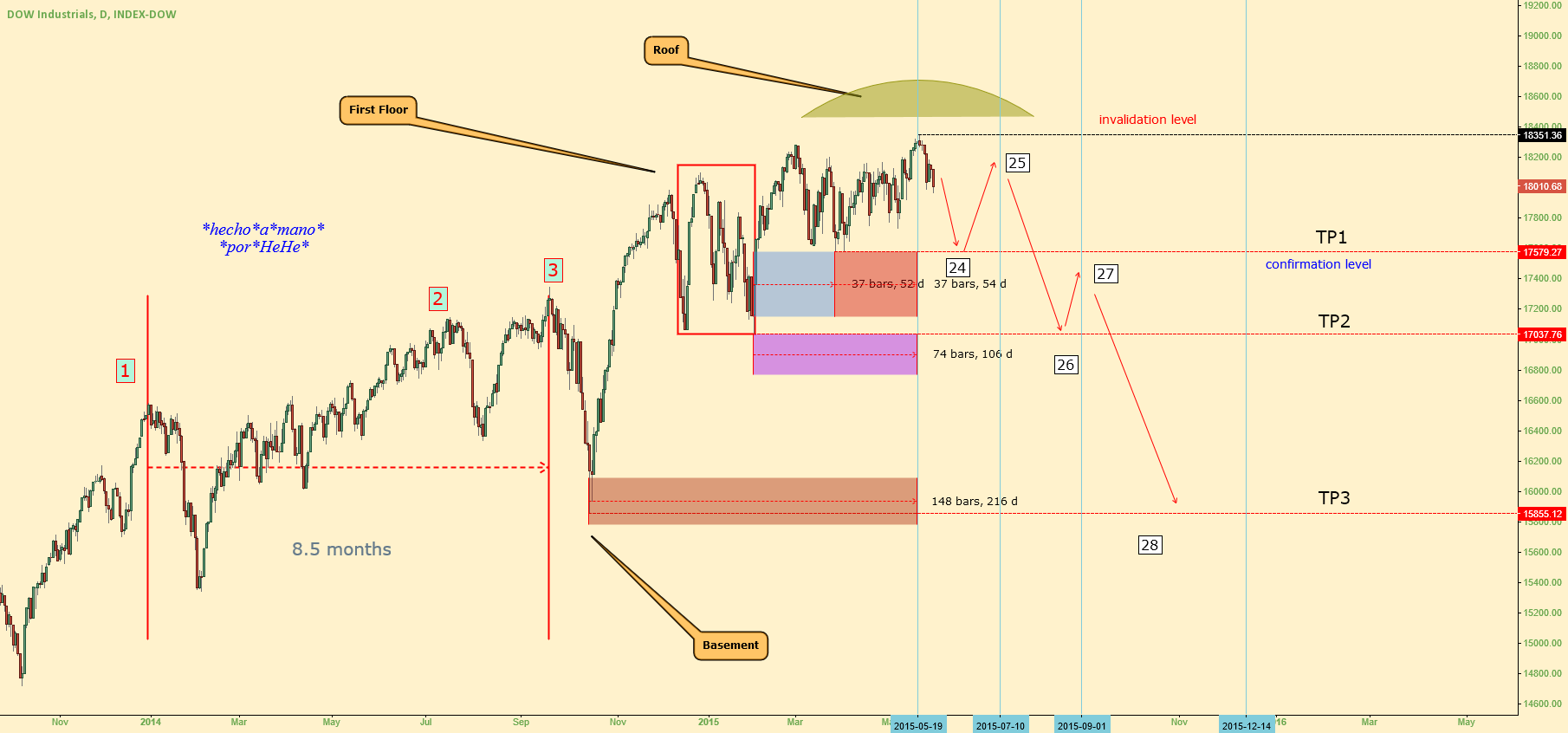 $DJIA - Enough is Enough. Unearthly Domed House Part II.