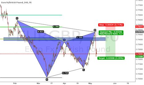 EURGBP: Bearish Gartley - Euro Pound