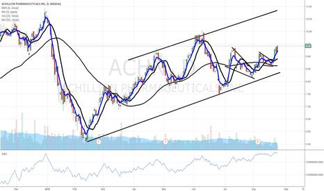 ACHN: $ACHN befriend the trend