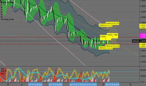 USDCAD: USDCAD sell limits triggered. Both profitable.