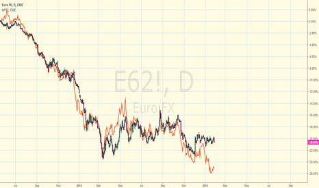 E62!: Correlation between PLN and EUR