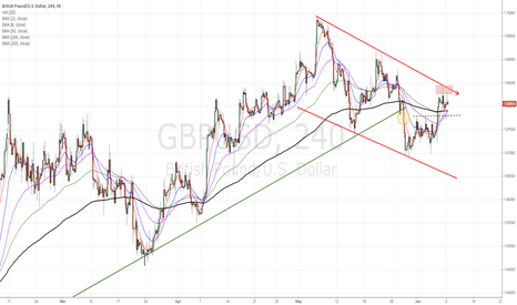 GBPUSD: GPB/USD point to take decisions