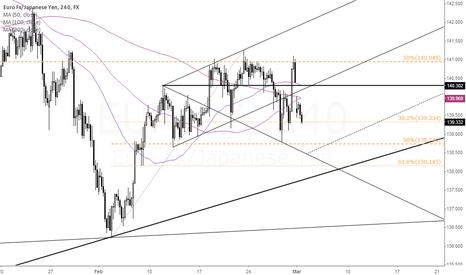 EURJPY: EUR/JPY Under Pressure