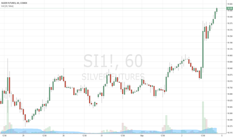 SI1!: Look at silver go