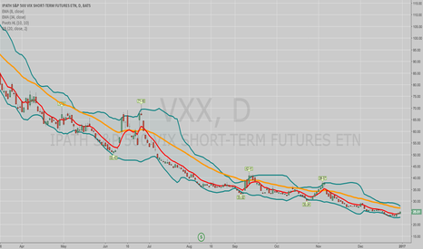 VXX: WHAT I'M LOOKING AT FOR EARLY 2017: VIX/VIX DERIVATIVE PLAYS