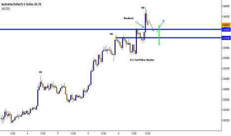 AUDUSD: Looking to Buy on Pullback Into Key Level