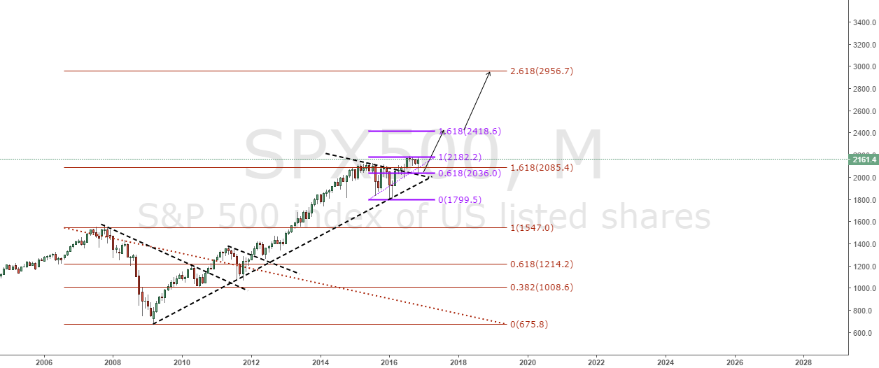 SPX500 MONTHLY TOUGHT . THIS IDEA IS NOT FOR SMALL ACCOUNTS