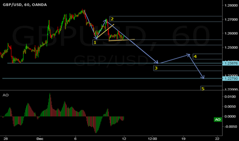 GBPUSD: Expacting a bearish move to fallow the arrows