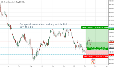 USDCAD: Detailed analysis on usdcad from our global macro view