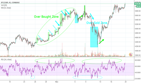 BTCGBP: Oscillator: RSI Indicator in Cryptocurrency Market (Updated)