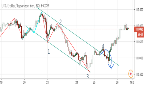 USDJPY: ドル円 1H トレンド転換か?