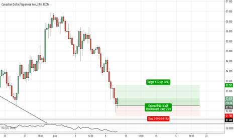 CADJPY: cadjpy(h4) at support