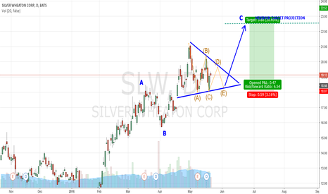 SLW: CLASSIC ELLIOT WAVE TRIANGLE -  MAJOR UPSIDE POTENTIAL