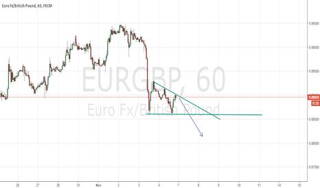 EURGBP: EURGBP SHORT 1H