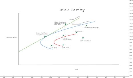 VXX: Risk Parity - Finance lesson 1