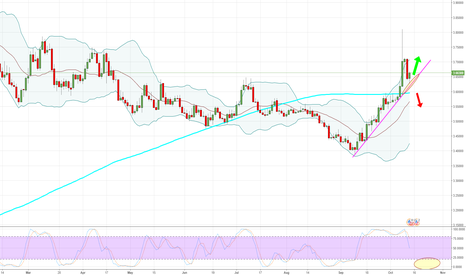 USDTRY: USDTRY - Daily - Look at those moves!