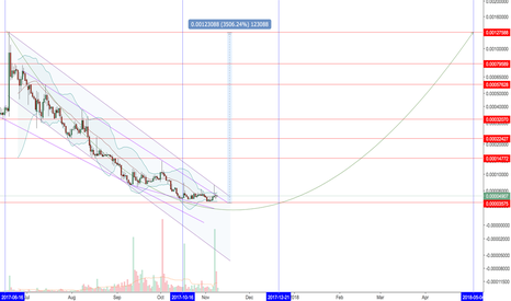 1STBTC: $1ST long-term analysis