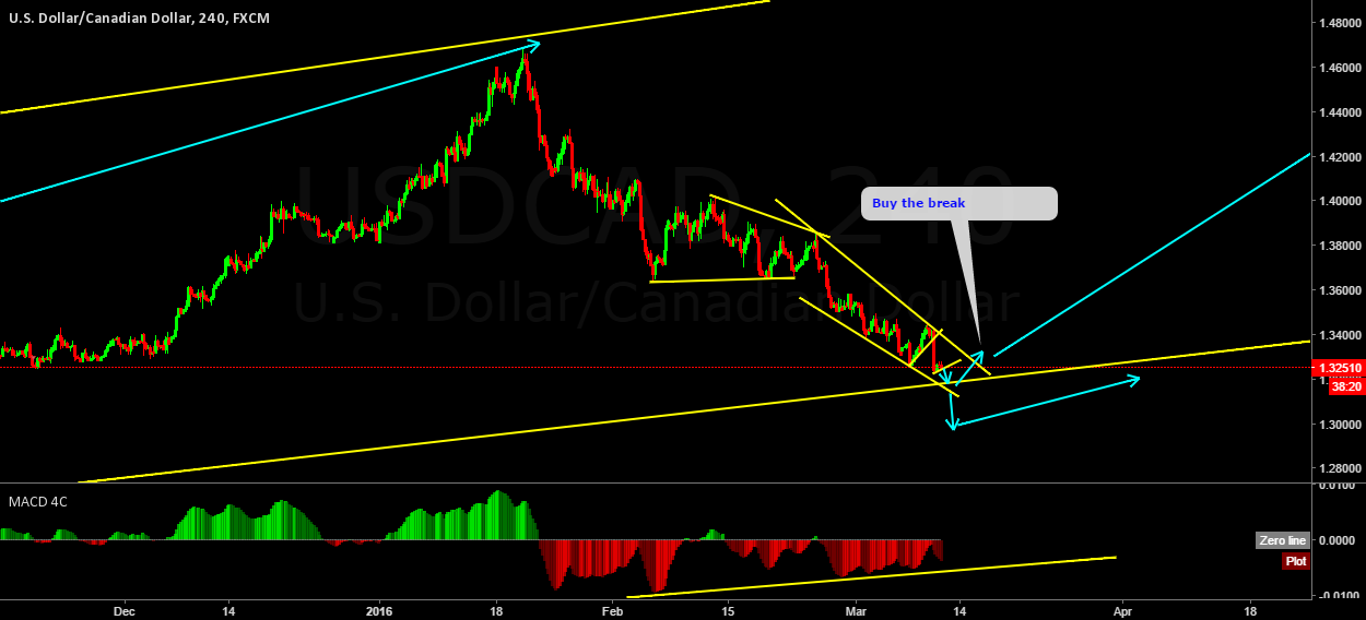 USDCAD on the breaking point
