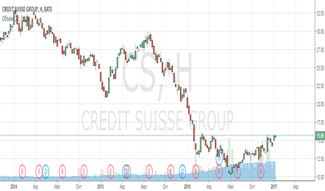 CS: Анализ компании Credit Suisse Group AG