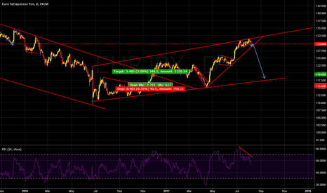 EURJPY: Long term short EURJPY