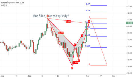 EURJPY: Bat filled, but too quickly?