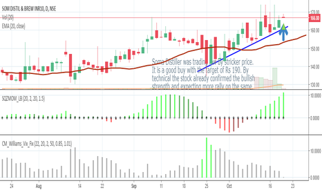 SDBL: Buy SDBL with the tgt of Rs 190.