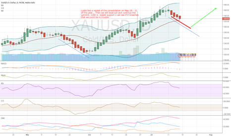 XAUUSD: Repeat of May 18 - 31 Consolidation before we continue up