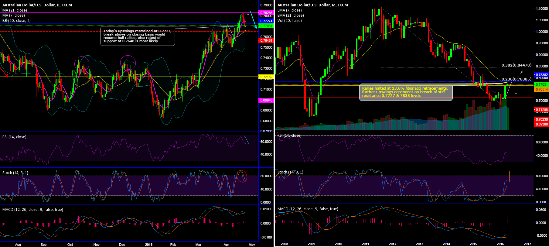 Don't miss AUD/USD shorts at stiff resistance at 0.7727 & 0.7838