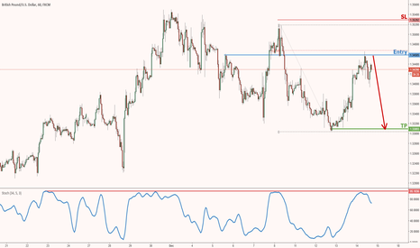 GBPUSD: GBPUSD seeing a nice reversal from resistance!