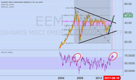EEM: 200617 - the day China enters into Emerging Market Index - EEM